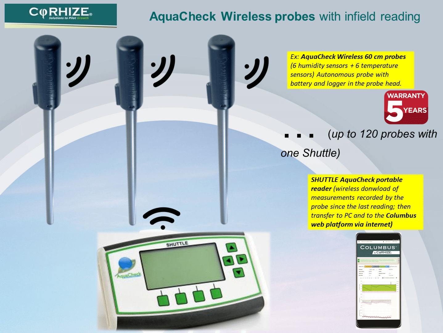 Pour Site Internet Corhize 2020 Kit Aquacheck Wireless 5 Ans Anglais